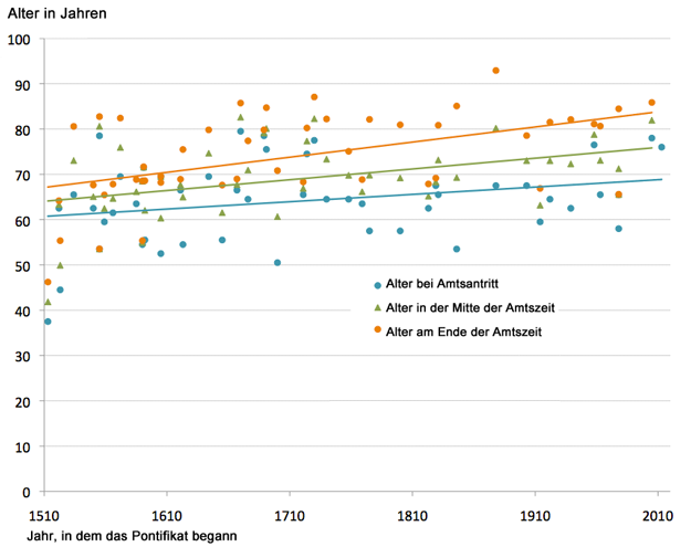 Papst-Demografie-Alter-Amtsantritt-Regression